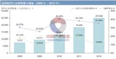 中国软件行业概况分析(图)